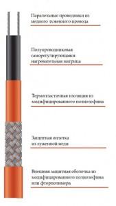 Конструкция кабеля DINSO